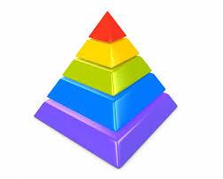 Piramide a Strati