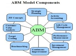 abm-components